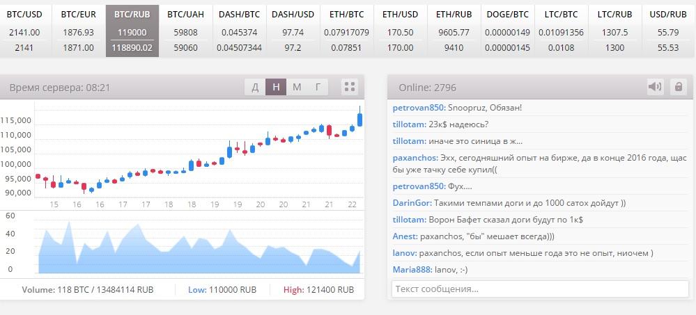 EXMO-Market