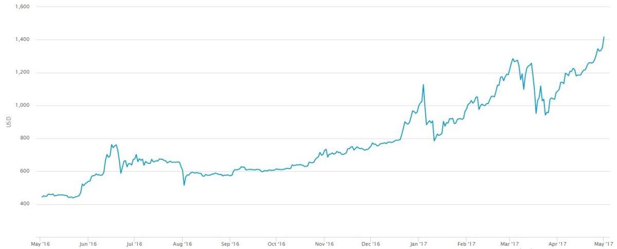 stoimost' bitcoin
