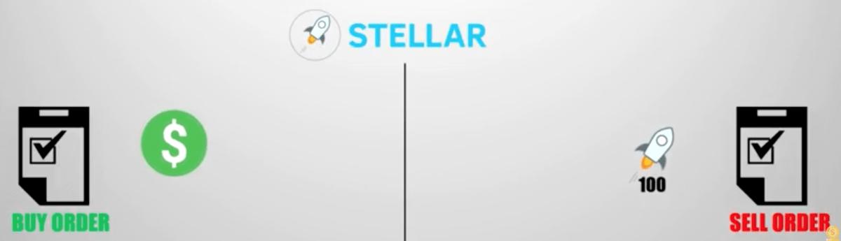 chto-takoe-stellar-xlm5-bitbetnews