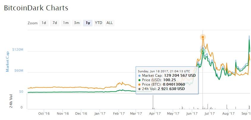 Bitcoin_Dark