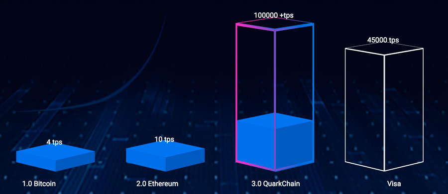 QuarkChain-bitbetnews