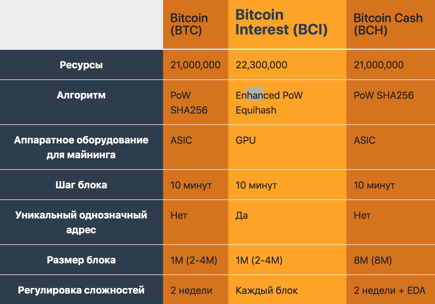 chto-takoe-bitcoin-interest-bitbetnews