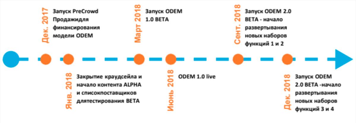 odem-kriptovaliyta1-bitbetnews