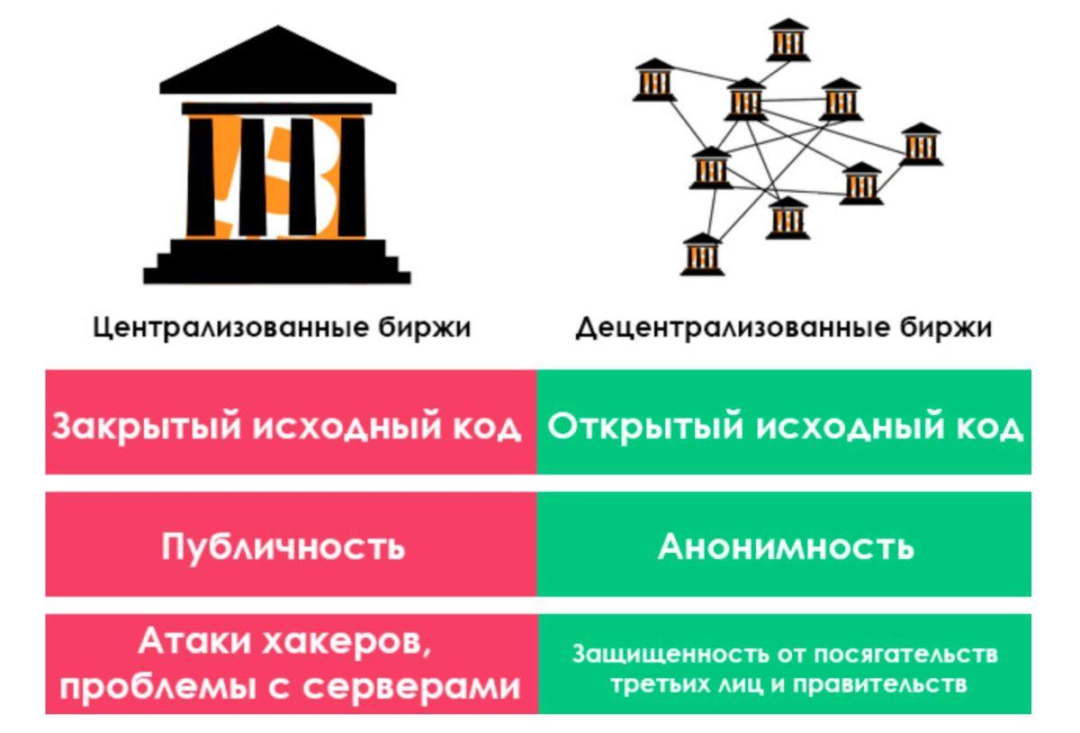 chto-takoe-decentralizovannie-birzhi-bitbetnews