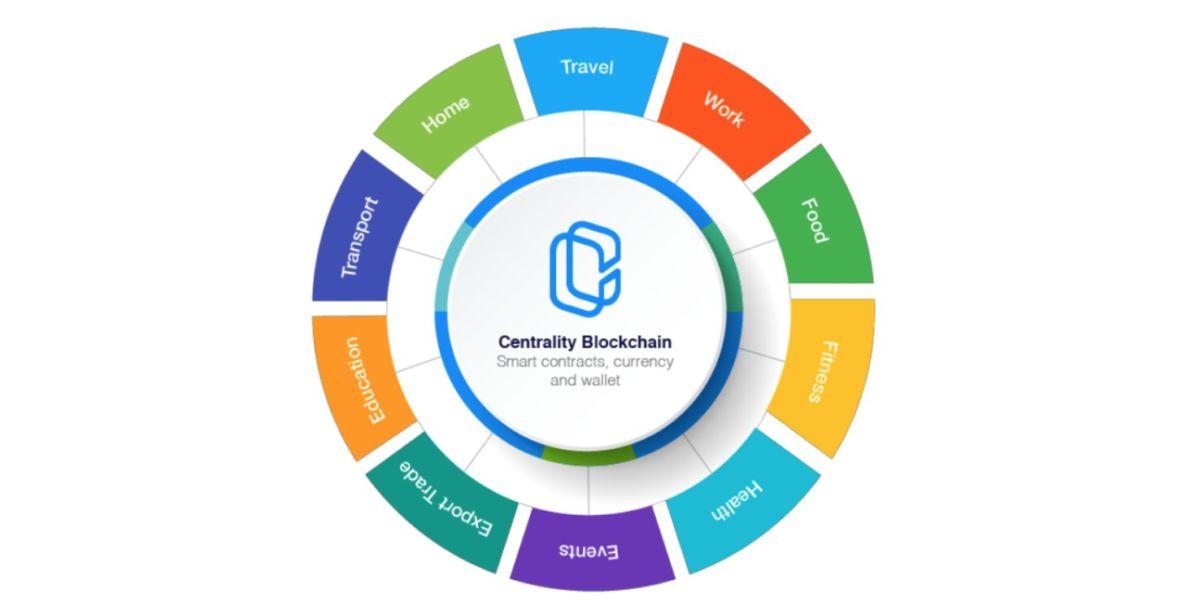 chto-takoe-kriptovaliuta-centrality-bitbetnews