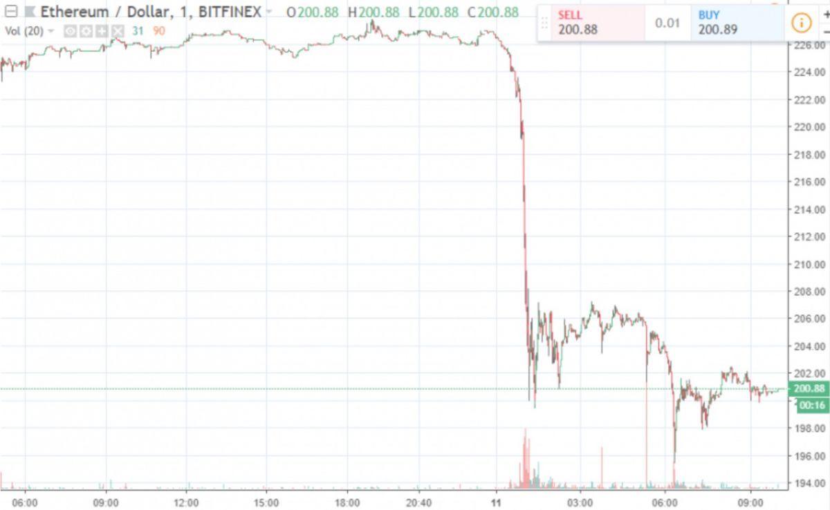 padenie-kripto-sviazano-s-fondovym-rynkom1-bitbetnews