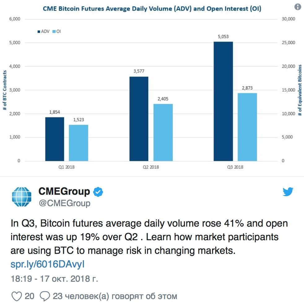 ob'em-torgov-bitcoin-fiuchersami-vyros-na-41-procent-bitbetnews