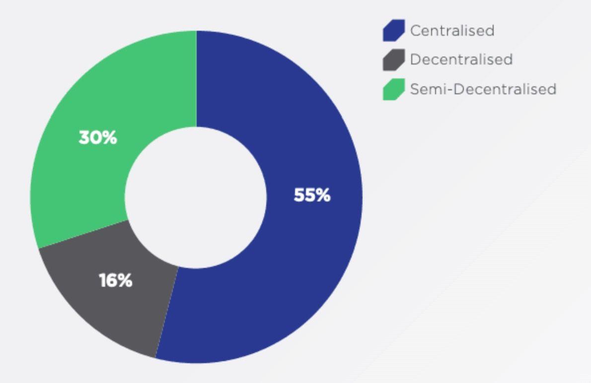 85-procentov-proektov-ne-decentralizovany-bitbetnews