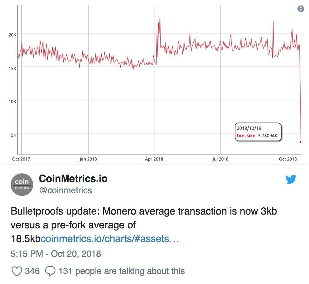 komissii-v-monero-ypali-na-90-procentov-bitbetnews