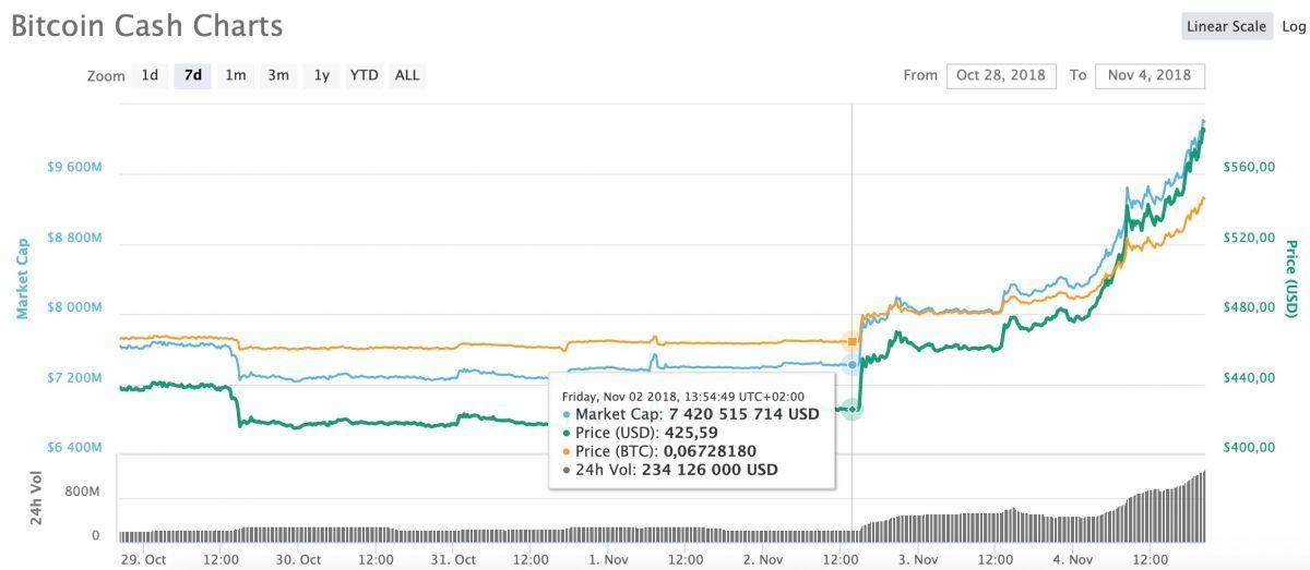bitcoin-cash-ozhidaet-hardfork-bitbetnews