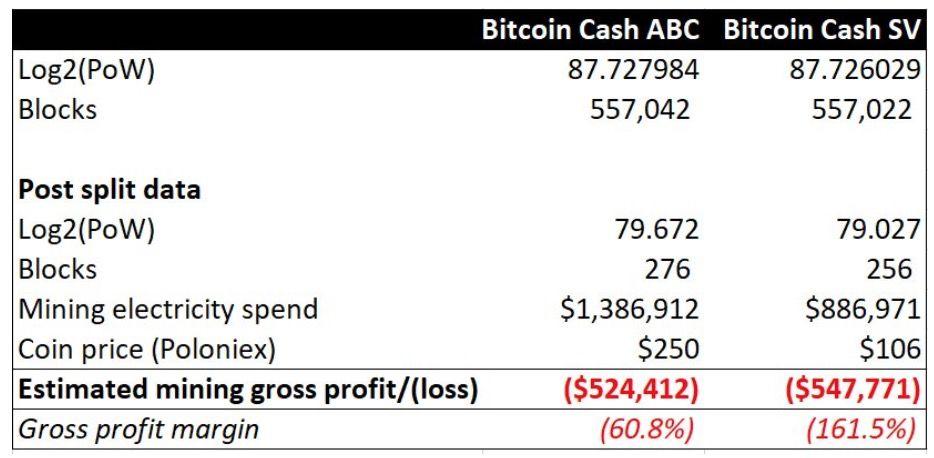 voina-bitcoin-cash-nanesla-poteri-maineram-bitbetnews