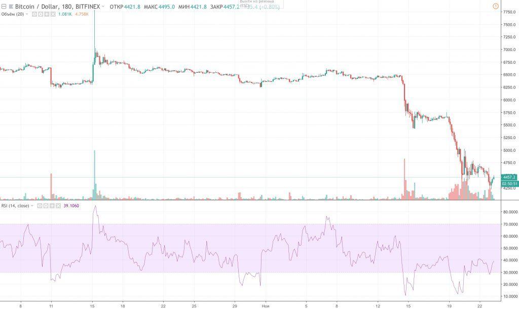 bitcoin-nachnut-prodavat-po-3000-za-monetu-bitbetnews