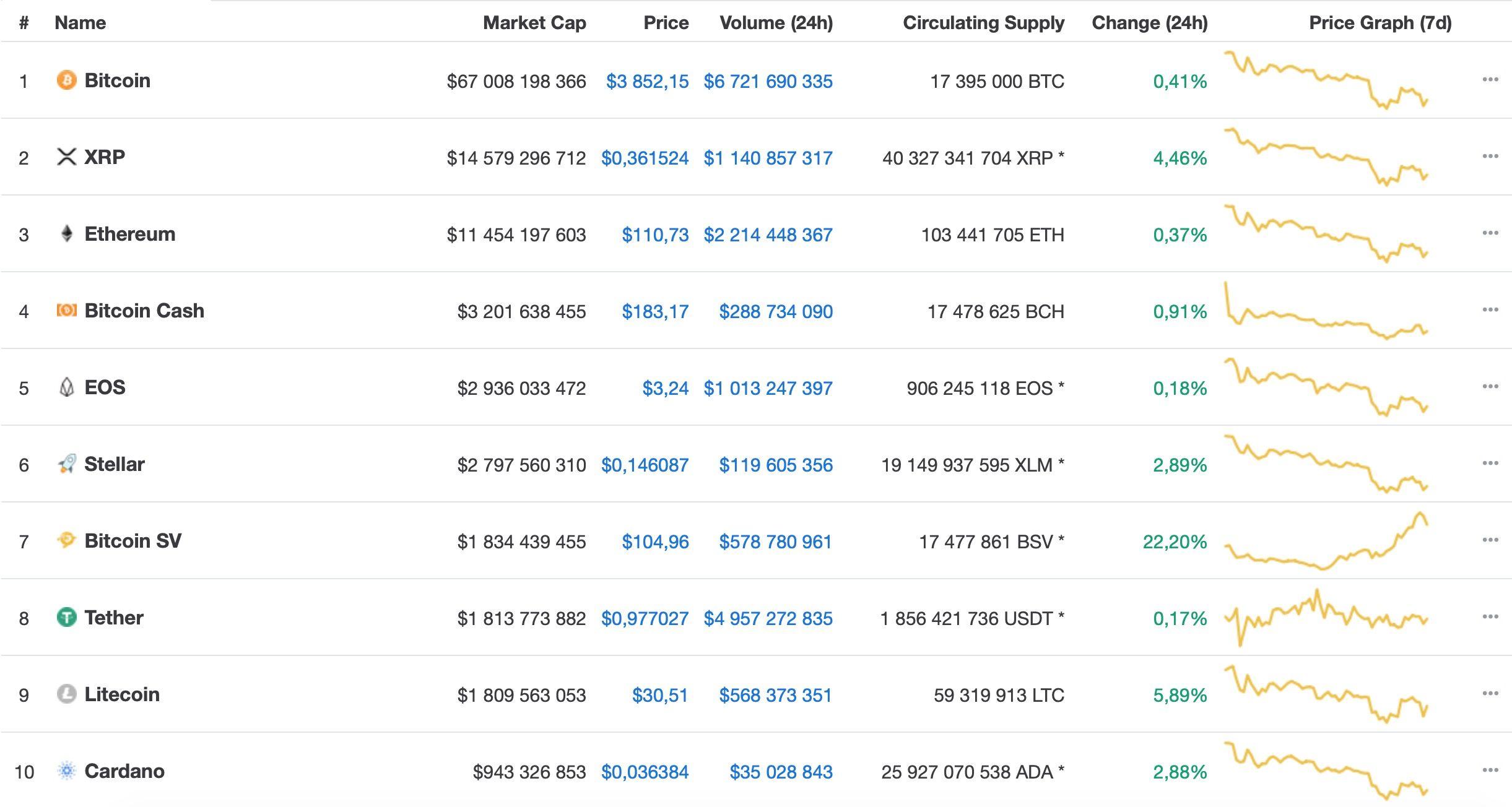 bitcoin-sv-voshel-v-top-po-kapitalizacii-bitbetnews
