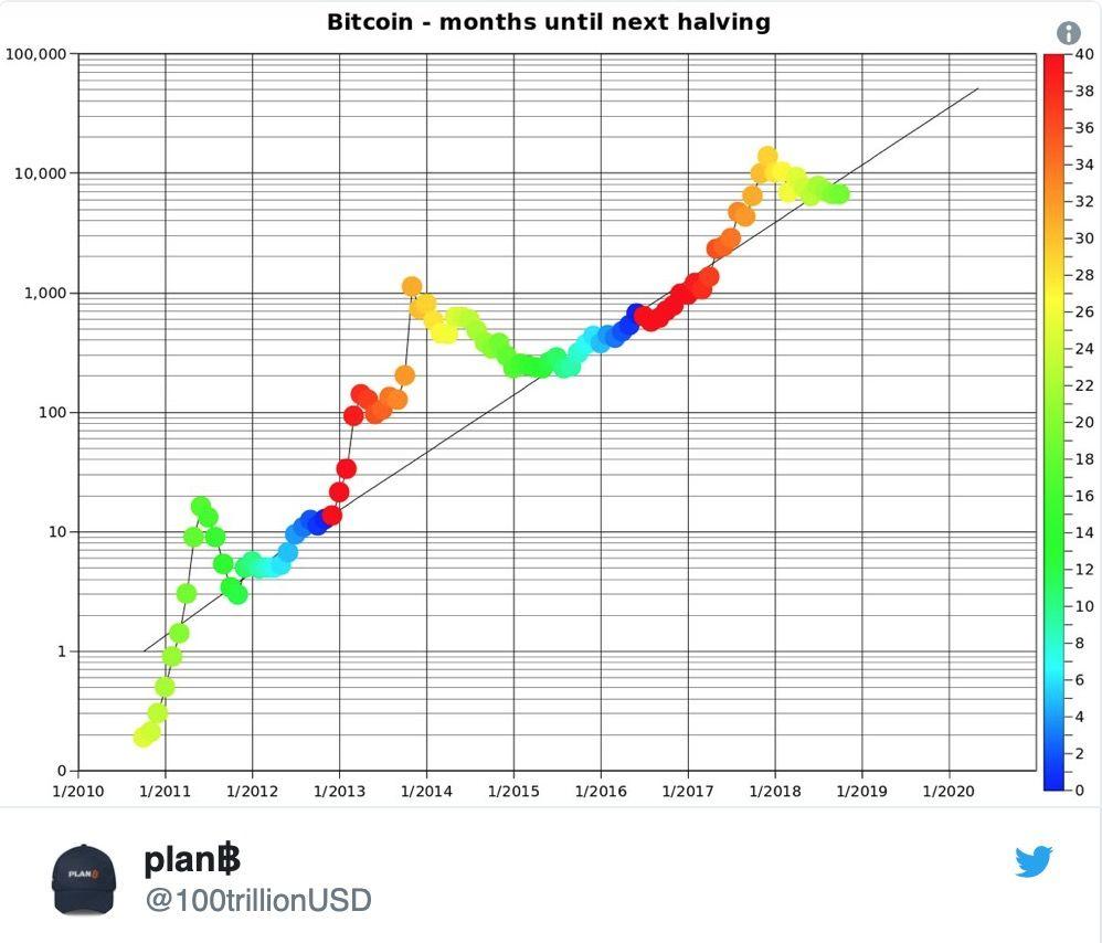 bitcoin-nachnet-rasti-posle-halvininga-bitbetnews
