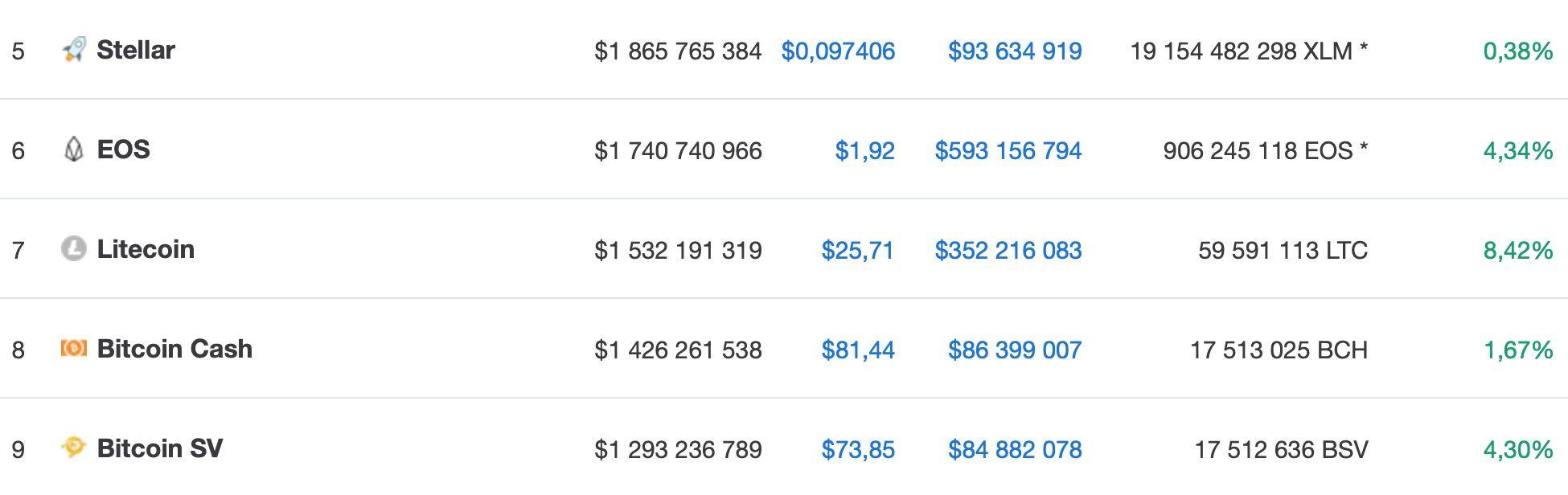 litecoin-obognal-bitcoin-cash-i-bitcoin-sv-po-kapitalizacii-bitbetnews