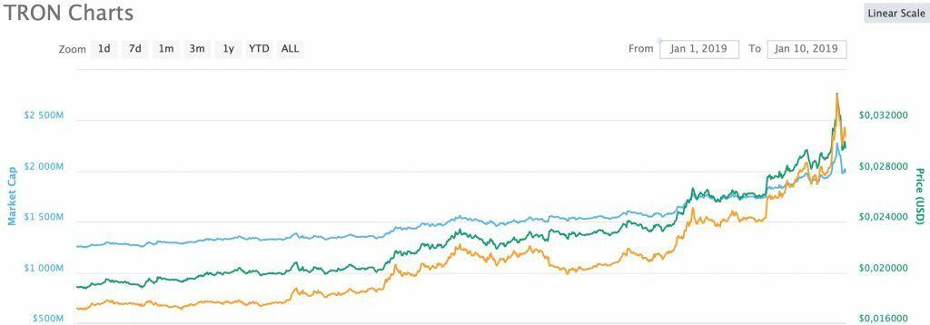 tron-zainial-8-mesto-v-rejtinge-coinmarketcap-bitbetnews