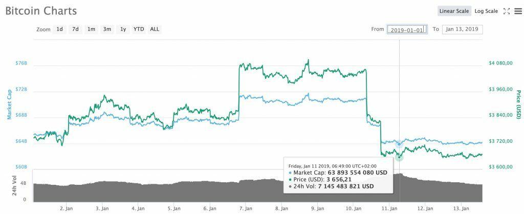 analiz-bitcoina-btc-na-nedelu-bitbetnews