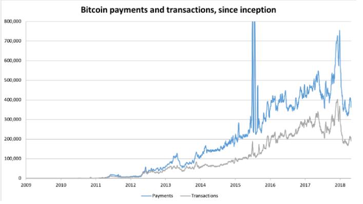 биткоин транзакции