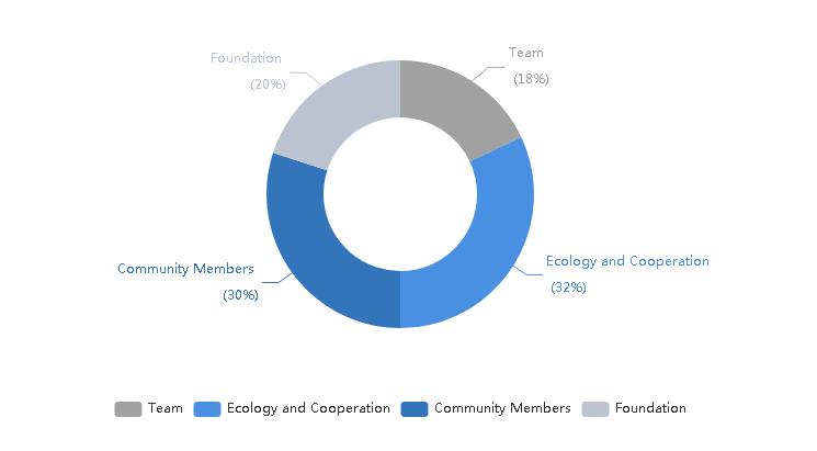 Распределение токенов pivot