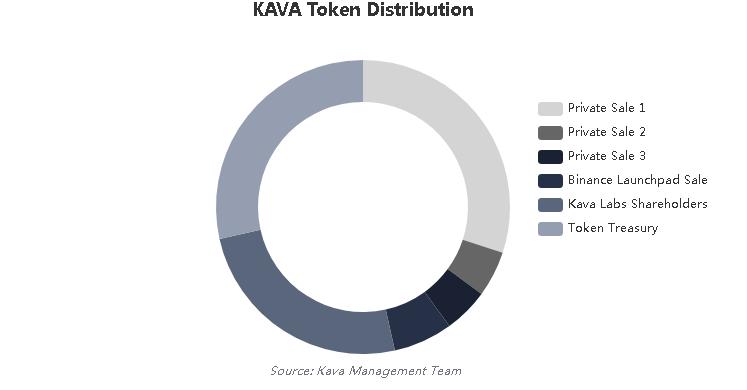Распределение токенов KAVA