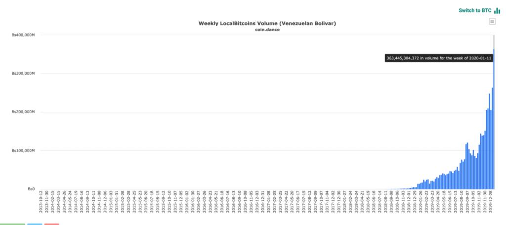 график обьема торгов на localbitcoins в Венесуэле