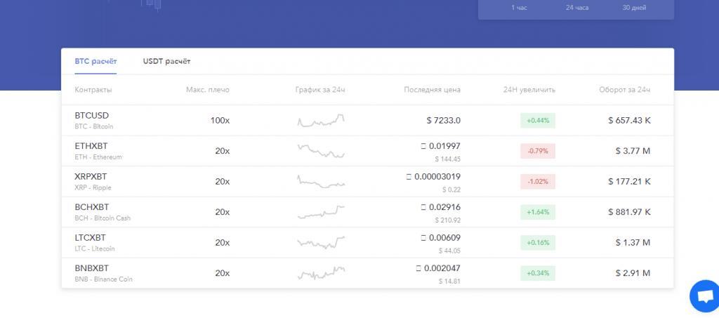 список поддерживаемых валют на бирже