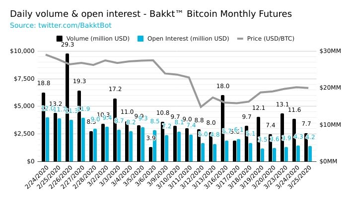 bakkt daily interest