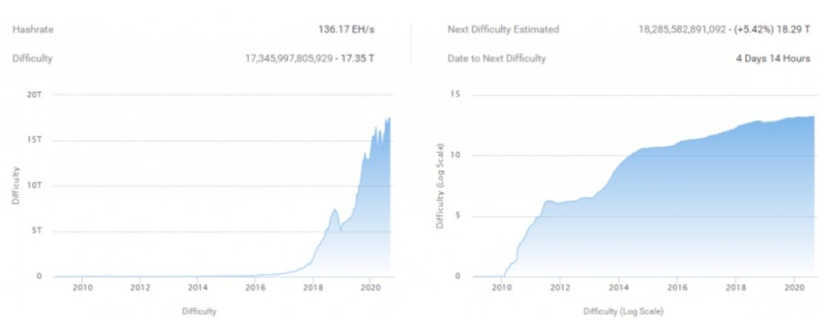Эксперты отмечают, что 19 сентября в сети Bitcoin ожидается рост сложности майнинга биткоинов. Некоторые прогнозы указывают на 11-процентный рост, что будет вторым по величине положительным изменением на этой неделе.