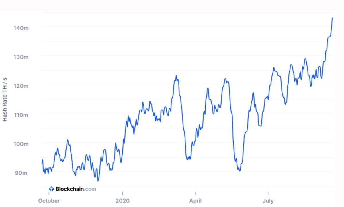 Сложность майнинга биткоина превысила 19T, установив новый максимум