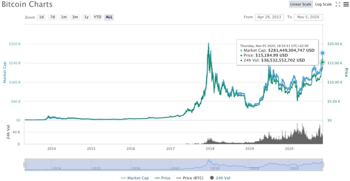 График цены биткоина от coinmarketcap