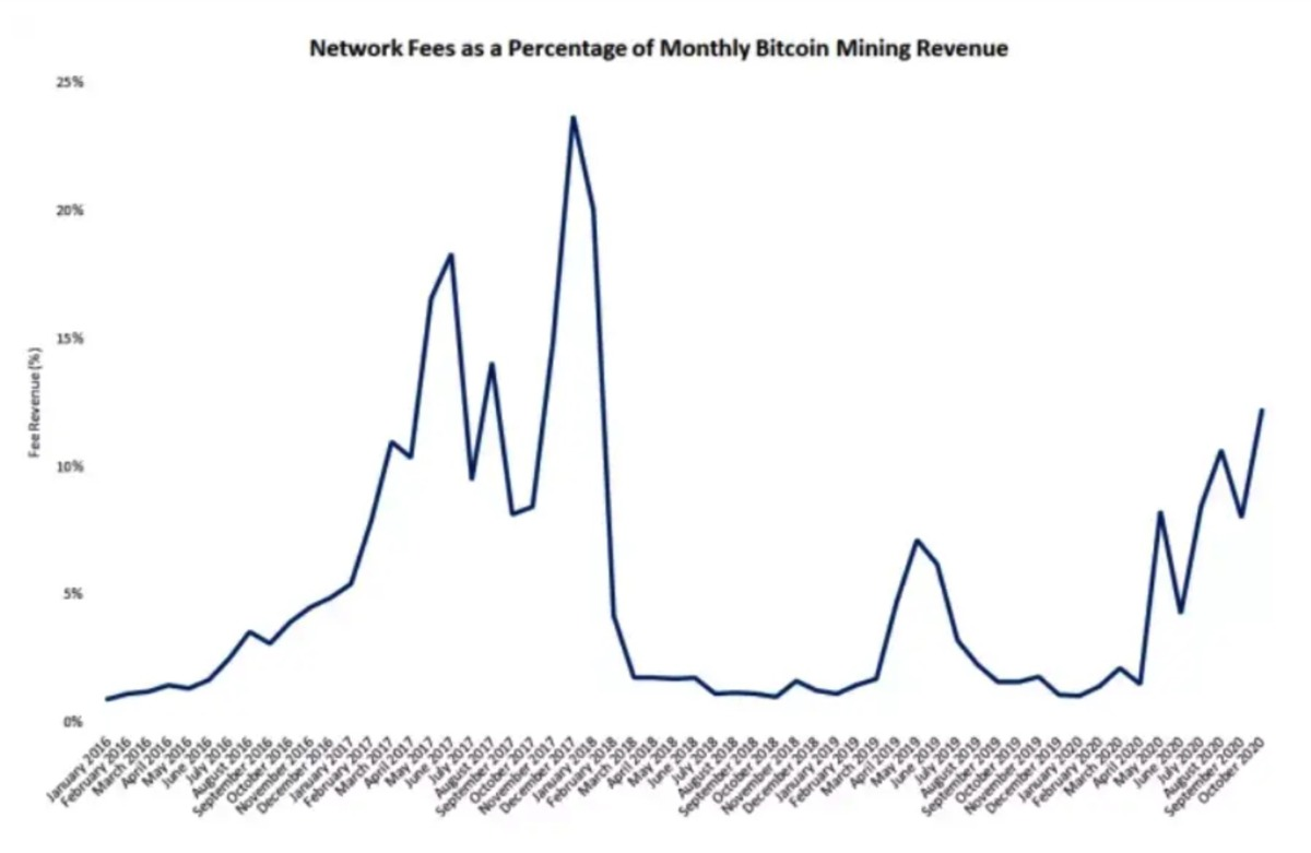 график доходов биткон майнеров