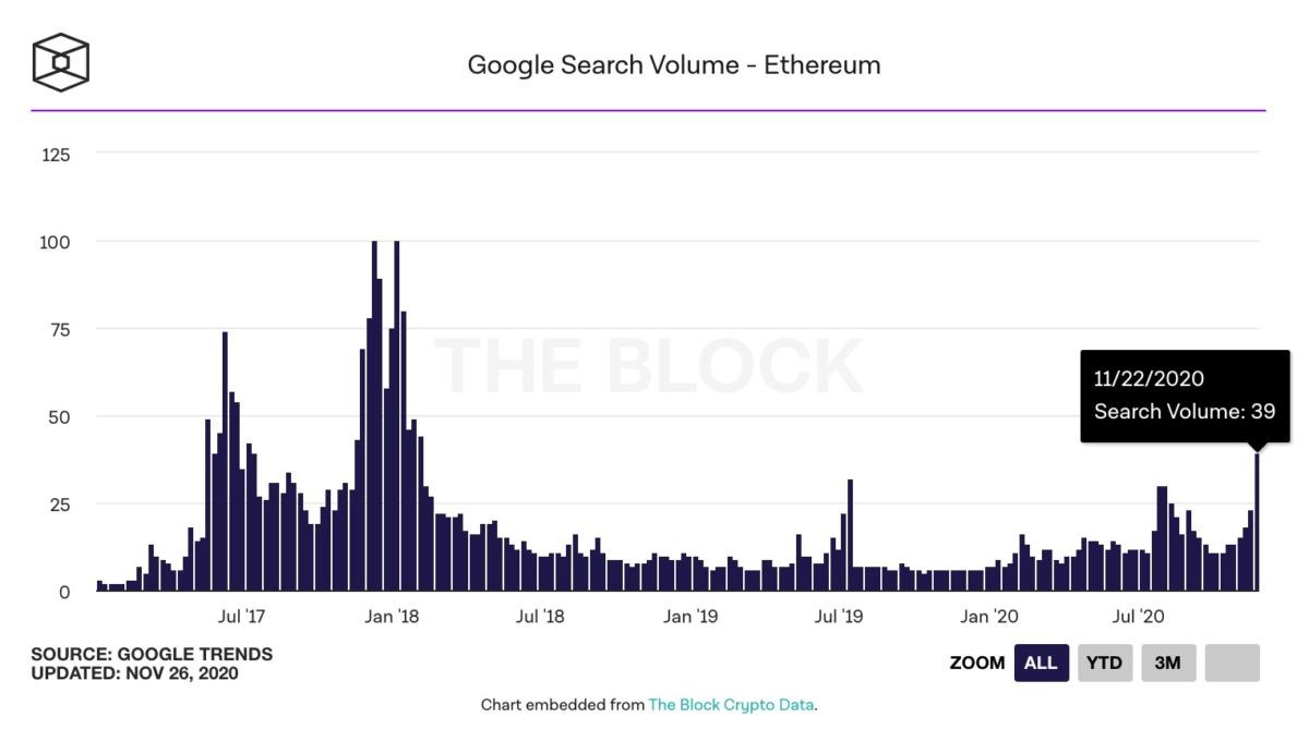 обьем поисковых запросов ethereum в Google