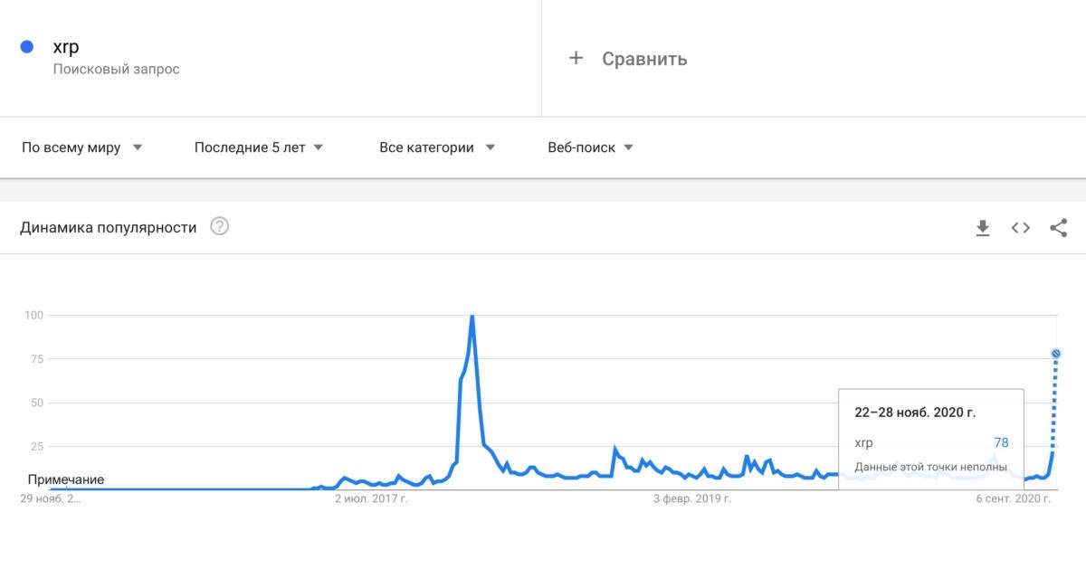 google-trends-xrp-bitbetnews